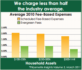 Evergreen Fees Chart